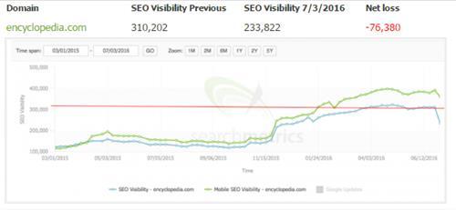 SEO Visibility giảm do nhiều trang lỗi 404
