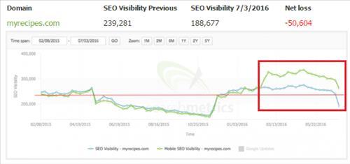 SEO Visibility giảm do Thiết kế và bố cục trang, nội dung không tốt