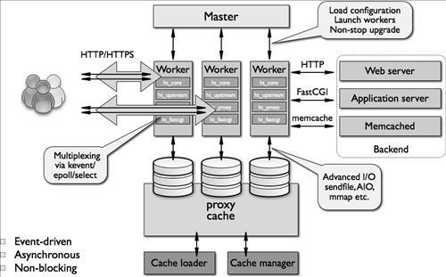 Tham khảo mô hình Kiến trúc triển khai hệ thống website hiệu suất cao