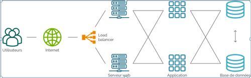 Tham khảo mô hình cân bằng tải server web và database