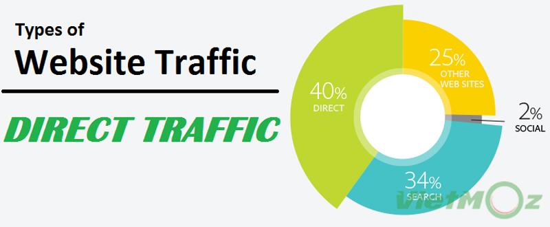 Thuật ngữ Direct Traffic - Truy cập trực tiếp là gì
