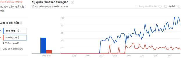 bieu do ket qua trong google trends