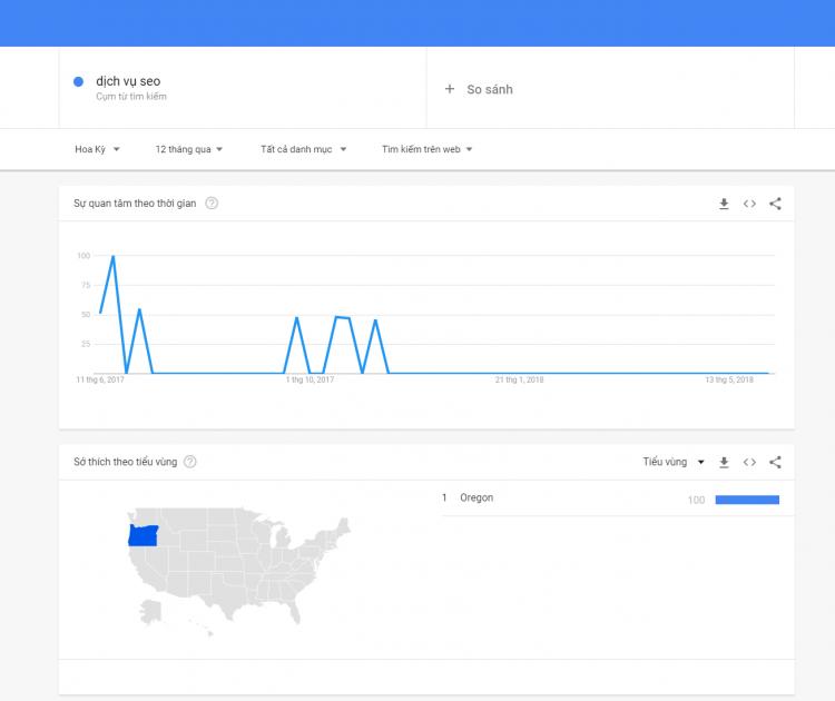 <strong>Tính năng mới của google trend được cập nhập</strong>