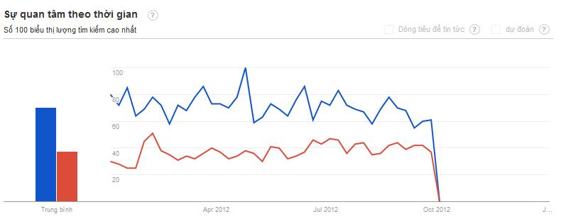 so sánh 2 từ khóa trong google trends