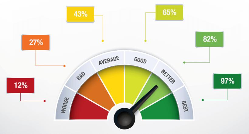 kiem thu hieu nang - Kiểm thử website là gì? - Tầm quan trong của quy trình kiểm thử website bạn không thể bỏ qua