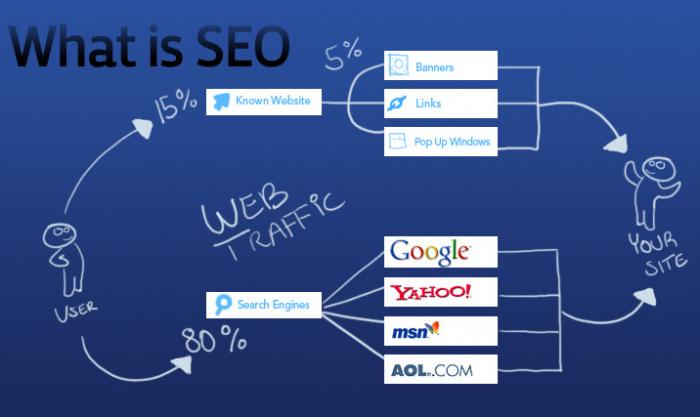 Seo Web Là Gì