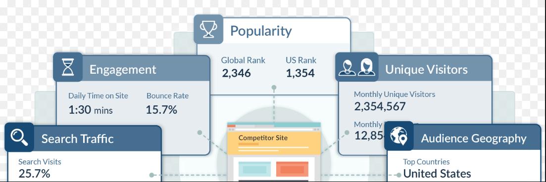 công cụ - 5 công cụ phân tích chấm điểm website toàn diện từ A-Z