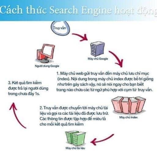 cách thức seach engine hoạt động