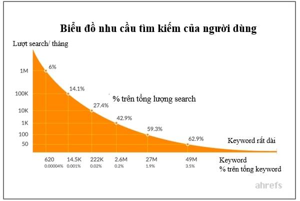 biểu đồ thể hiện nhu cầu tìm kiếm, viết bài chuẩn seo