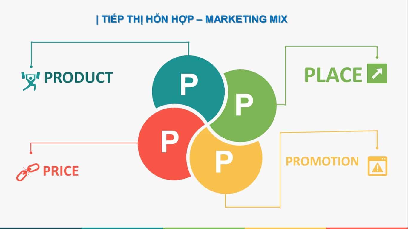 Chiến lược marketing là gì? Top những chiến lược marketing đỉnh cao (Phần 1)