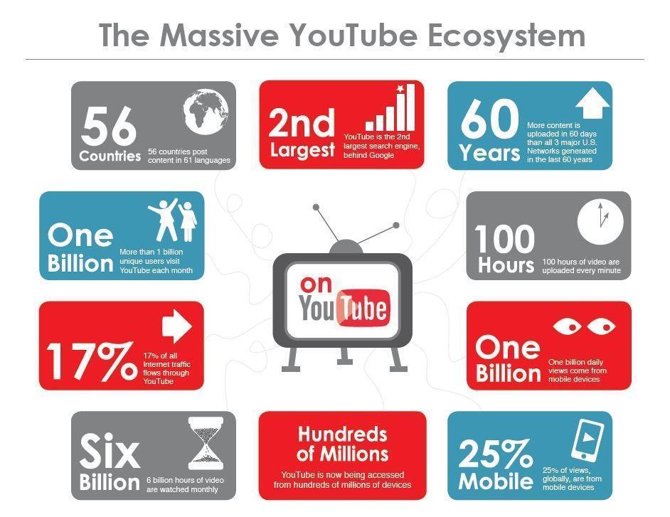 Chiến lược Marketing Youtube